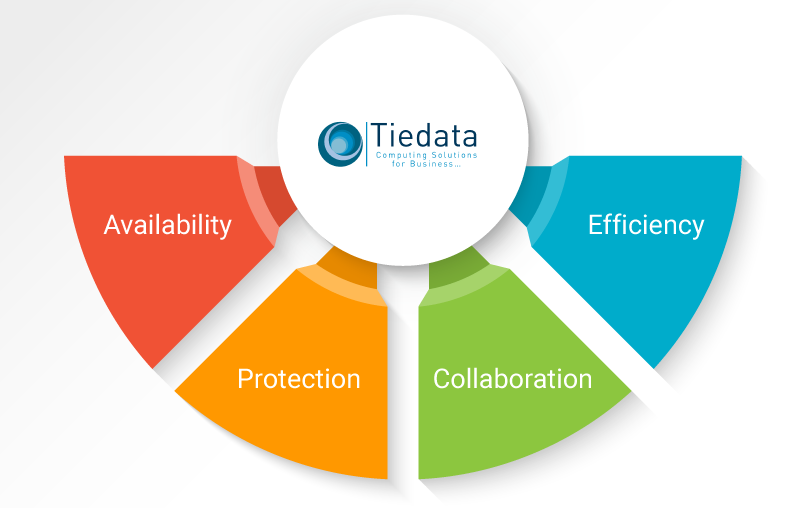 About Tiedata Process